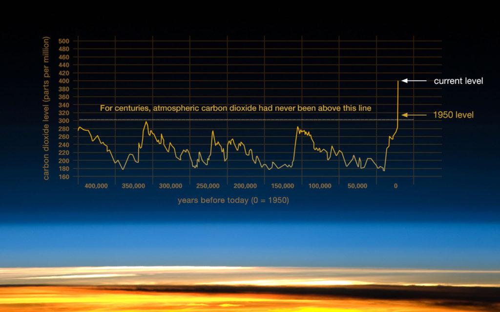 Klimaendringer - endringer av CO2-innholder i atmosfæren de siste 400.000 årene.