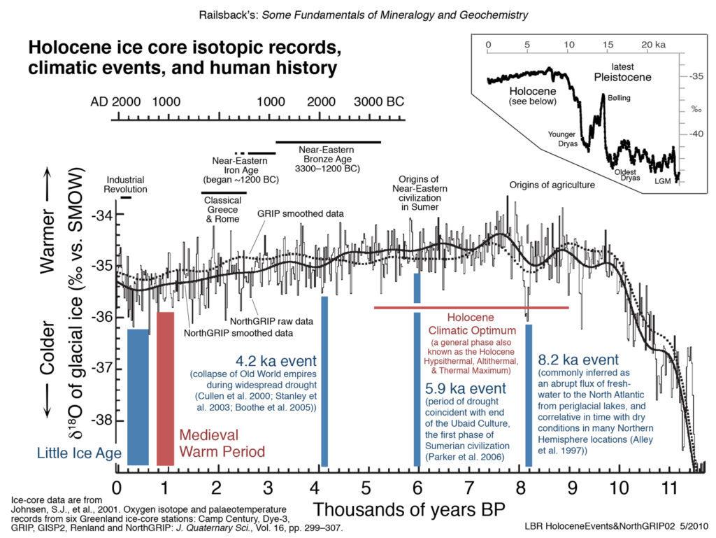 Cliamte change the last 20000 years