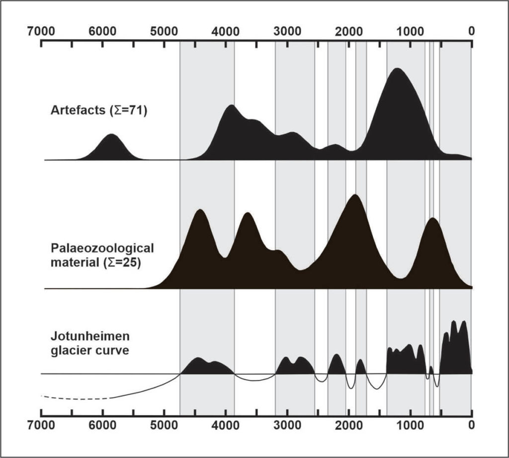 A diagram showing the variability of artefacts and faun material, compared to glacier size in various time periods.